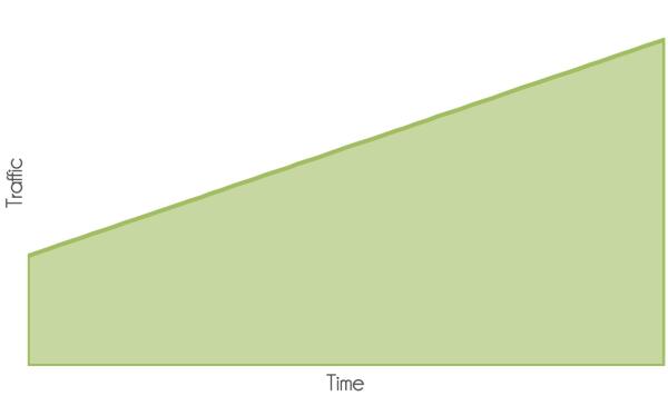 seo resultaten: de verwachte tijdlijn
