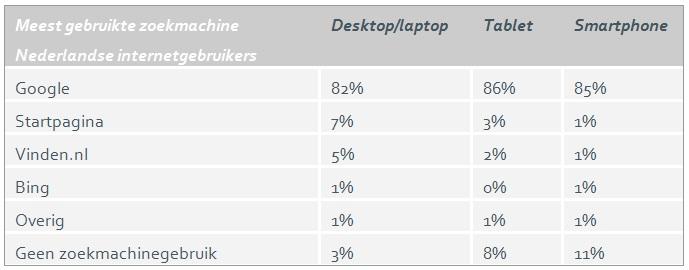 resultaten nationale- search engine monitor onderzoek