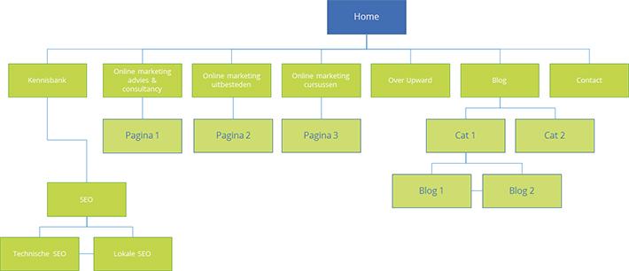 nieuwe sitestructuur upward online