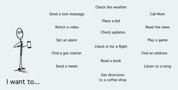 acties op een mobiele telefoon